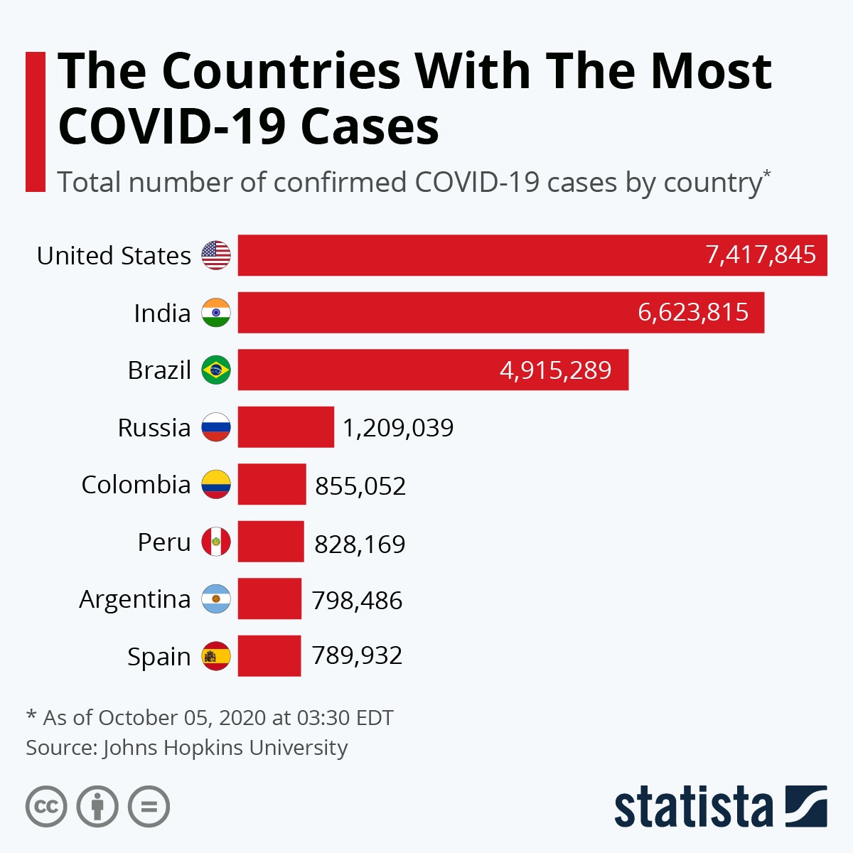 The Countries Most Hit by COVID-19